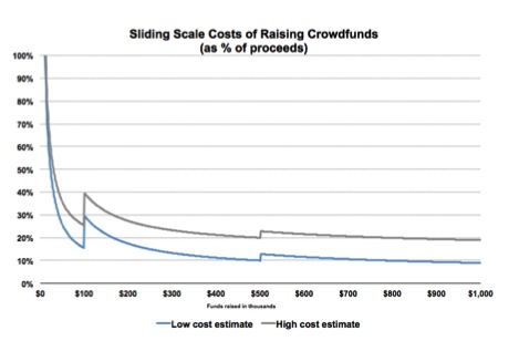 Crowdfunding Compliance Costs Chart